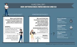 Kurz erklärt – Der Unterschied zwischen BU und EU