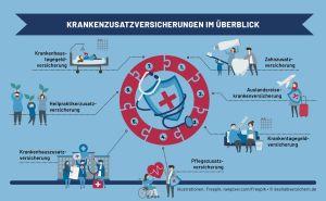 Überblick – Diese Zusatzversicherungen ergänzen die Krankenkassenleistung