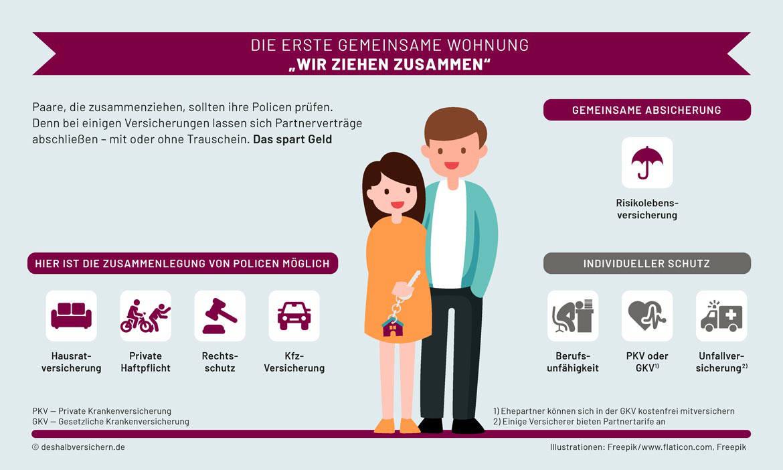 """Die wichtigsten Versicherungen für Paare und Familien – Teil 1: Die erste gemeinsame Wohnung: """"Wir ziehen zusammen"""""""
