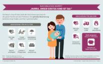 """Die wichtigsten Versicherungen für Paare und Familien – Teil 2: Nachwuchs kommt: """"Hurra, unser erstes Kind ist da"""""""