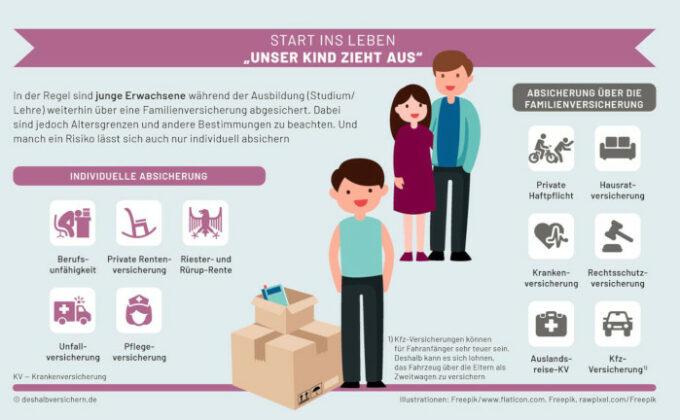 Die wichtigsten Versicherungen für Paare und Familien – Teil 3: