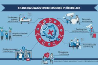 Die wichtigsten Krankenzusatzversicherungen im Überblick