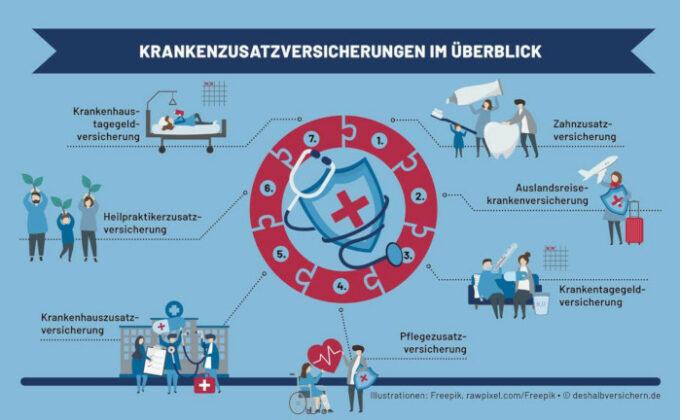 Bessere Leistungen für Kassenpatienten: Die wichtigsten Krankenzusatzversicherungen im Überblick