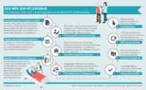 Schritt für Schritt erklärt: Pflegeantrag stellen – so funktioniert's