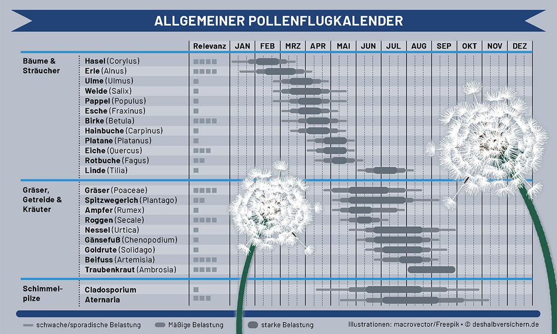Trotz Pollenallergie fit durch den Frühling